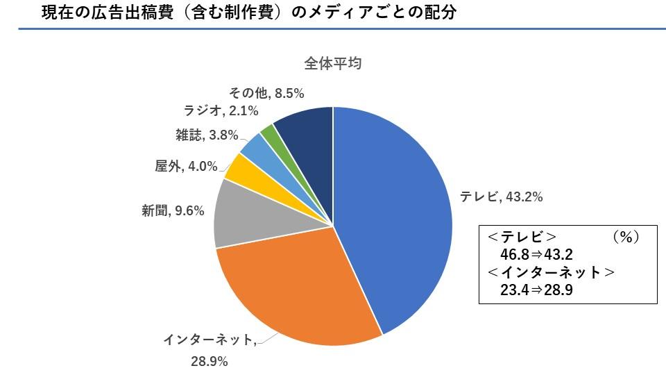 JAA実施のアンケート回答内容について 円グラフ